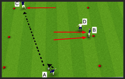 Player A starts with the ball. He takes a touch out of his feet and is tasked with finding Player C. Player B and Player C check away to try and receive the ball while Player D must try and defend.
