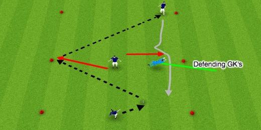 Defending GK