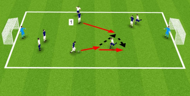 Player 1 offers support to the attackers left to receive the ball or complete a give and go.