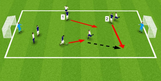 Player 2 makes a run in behind to receive the ball. If the defender tracks the run, this opens up the space for player 1 to penetrate.