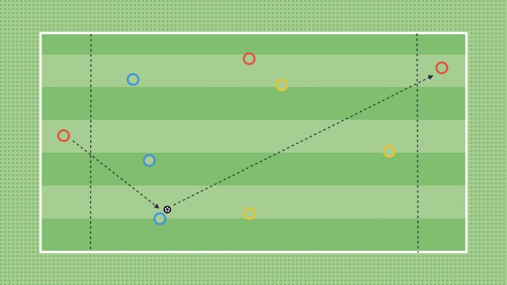 "The above game has two target players and a neutral for the team in possession. Player's will find themselves in scenarios where they can try and ""Receive to Turn"" (the session topic) and play forwards."