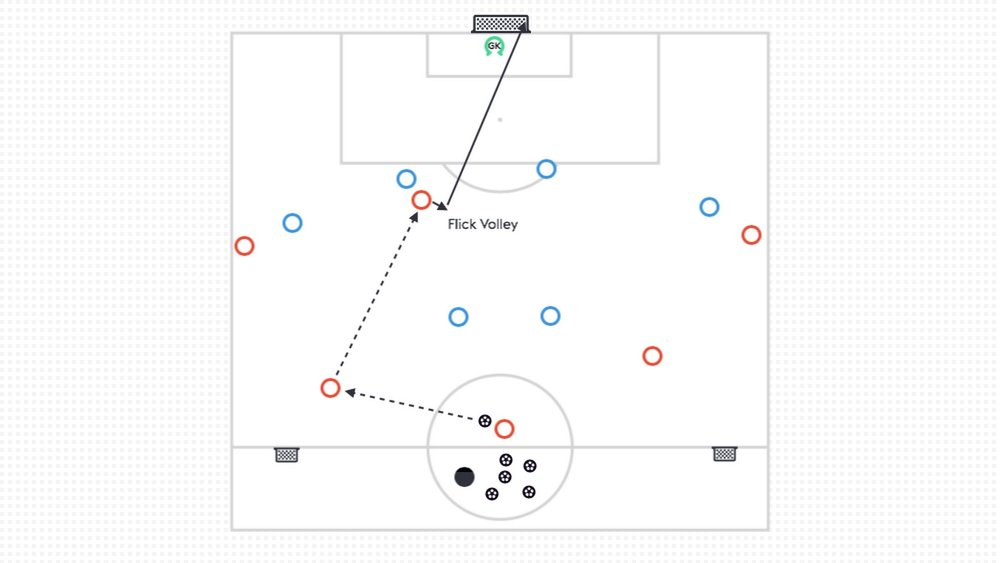 For an eighteen year old striker who is numbers down against the center backs, they might have to find new ways to get their shot off and find success. In the example above, they try a flick and volley to get shot off from outside the box.