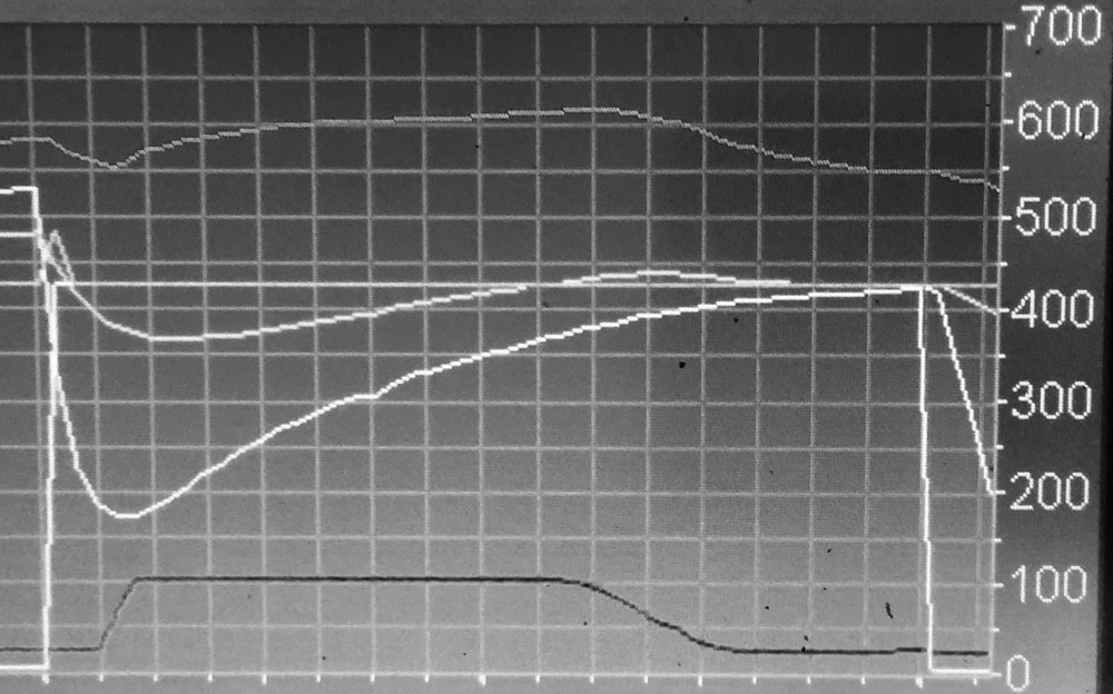 Fig. 1: Note this is just for reference, not a production roast curve. The scale on the right is in degrees F. Top to bottom: inlet air temperature, flat PID loop baseline at 425, exhaust air temperature, bean temperature, burner percentage.
