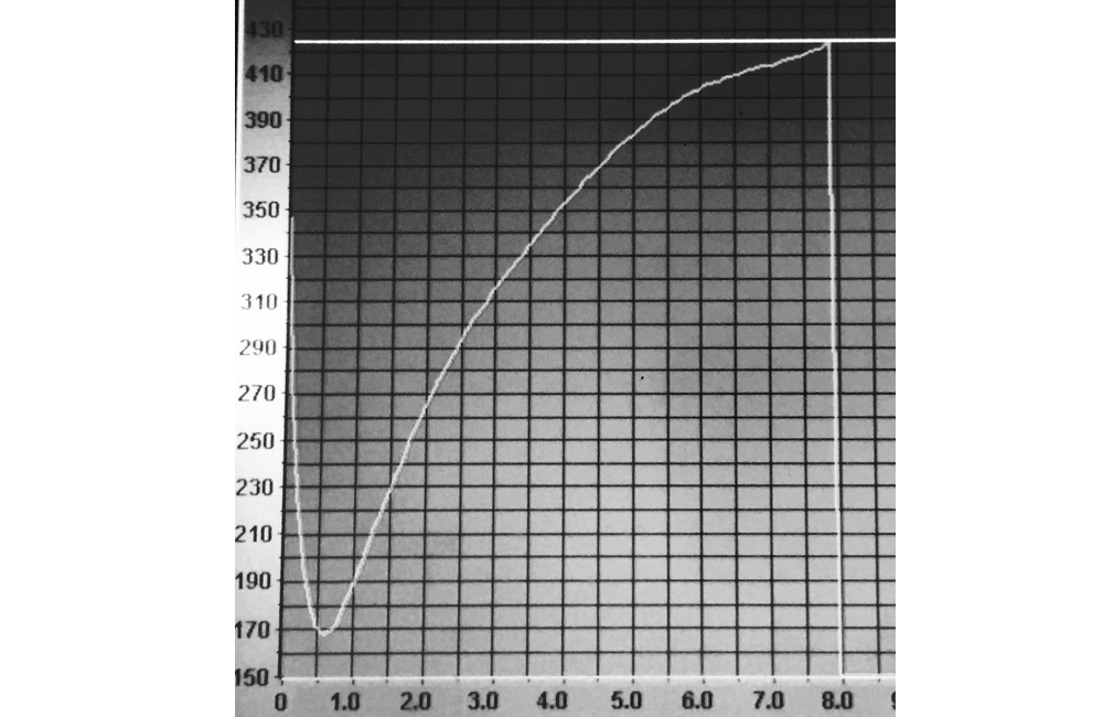 Fig. 2: This graph shows the bean temperature against the PID loop programmed to try and hold steady at 425 F.