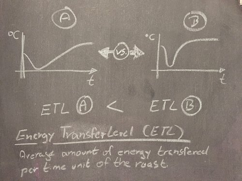 This picture simply shows the idea behind the concept that I call Energy Transfer Level (ETL). In summary it is the average amount of energy applied to the beans throughout the roasting process. The picture shows a simple example of two profiles for which it should be easy to understand that B applies more energy to the beans.