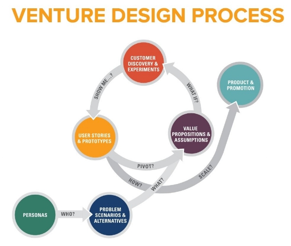 Venture-Design-Process-Screenshot.jpg