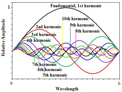 Wave-image-of-the-harmonic-series-of-note-D1.ppm.png