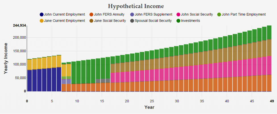 General Example of an income forecast/ plan