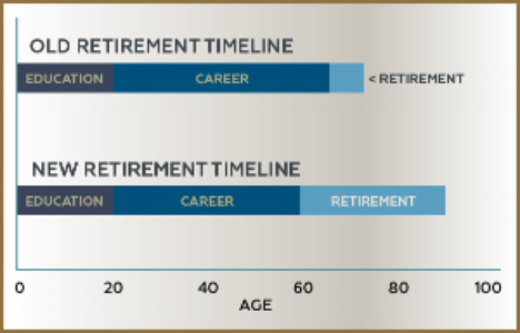 Retirement is a larger phase of our lives than it was for any generation prior making it even more important to have a plan in place to insure that you are able to age gracefully