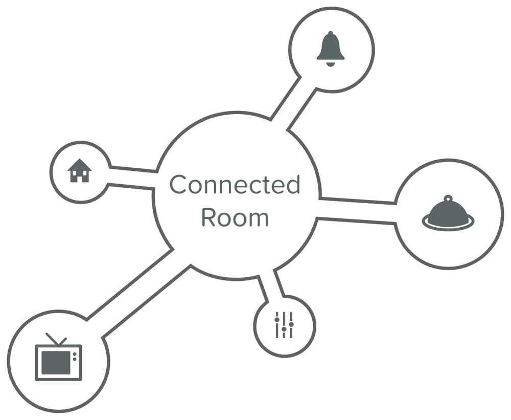 Connected Room is at the heart of the reimagined guest experience, bringing together guest services and amenities directly to where guests needs them, when they need them.
