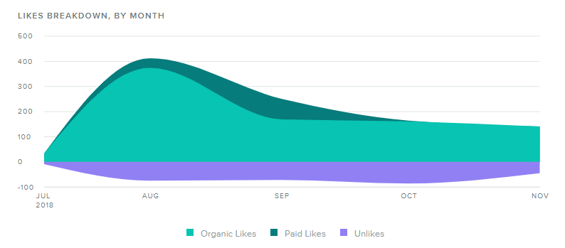 Facebook Audience Growth.png