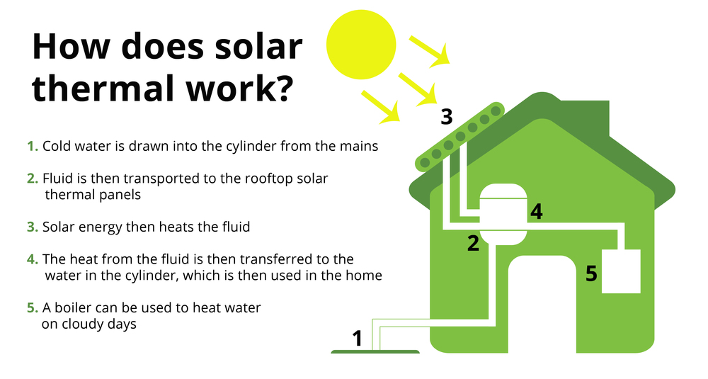 solar-thermal-infographic-placeholder.jpg