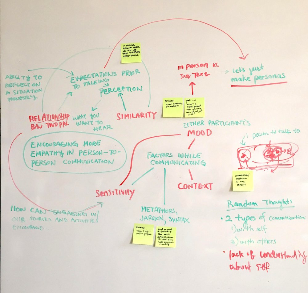 Mapping Conversation