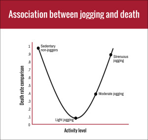 U-Shaped Exercise Curve: Association between Jogging and Death