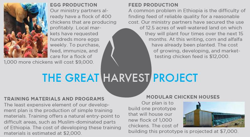 The Great Harvest Project for blog