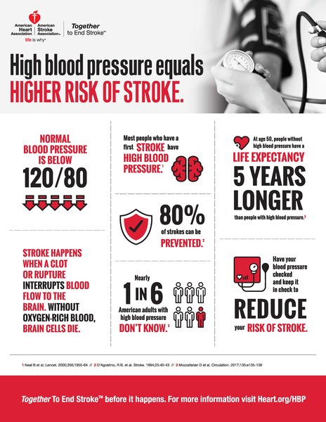 Source:  American Stroke Association