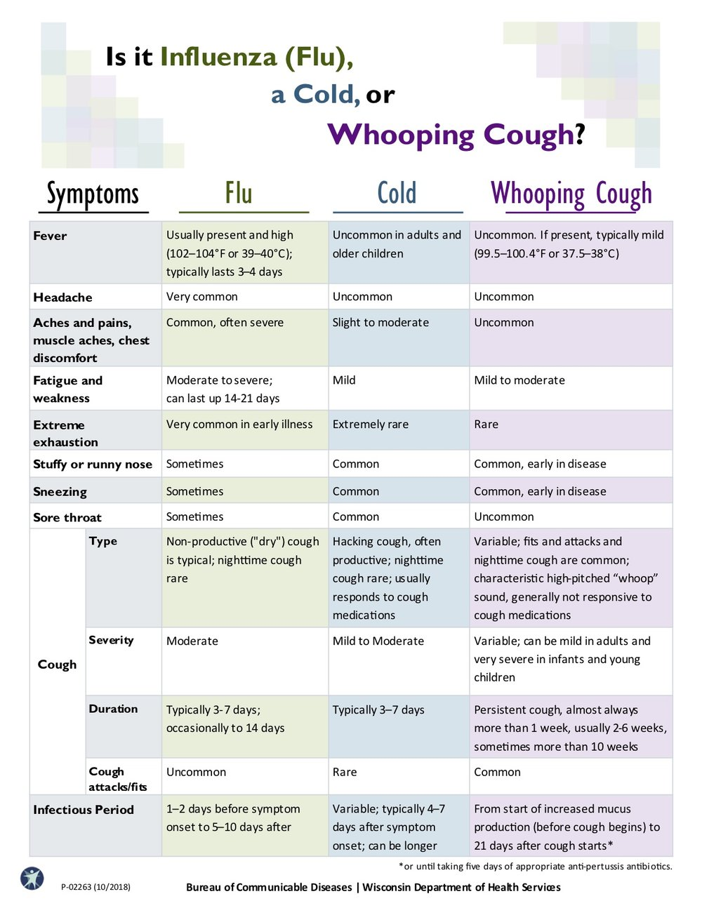Is it Flu, a Cold, or Whooping Cough.jpg