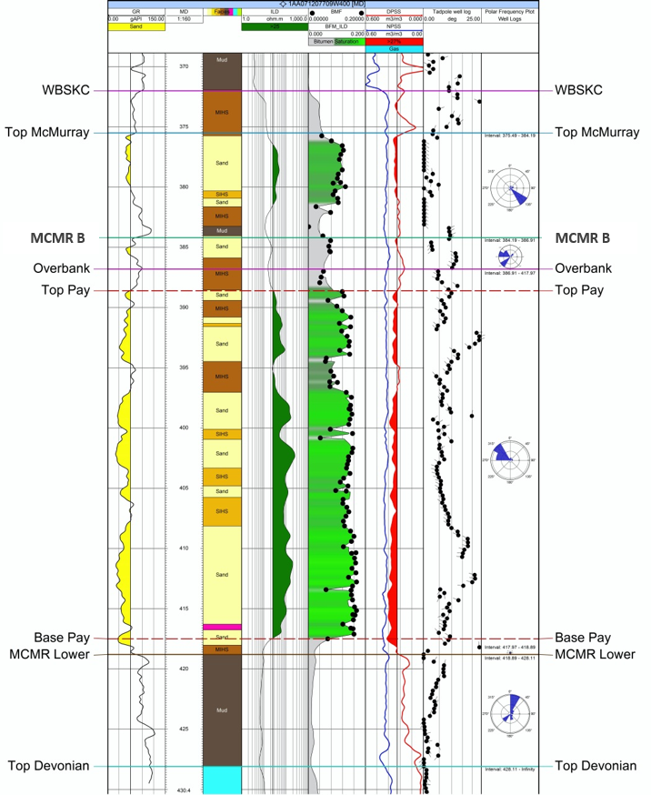 Figure 6 Sample log complete with dipmeter data. From Findlay et al.2014