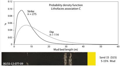 Figure 13 Facies lateral extent statistics measured from the McMurray Formation, modified from Nardin et al. 2013