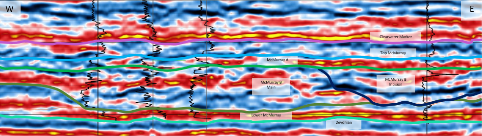 Figure 2 A seismic interpretation of the stratigraphic framework of a reservoir from Findlay et al. 2014