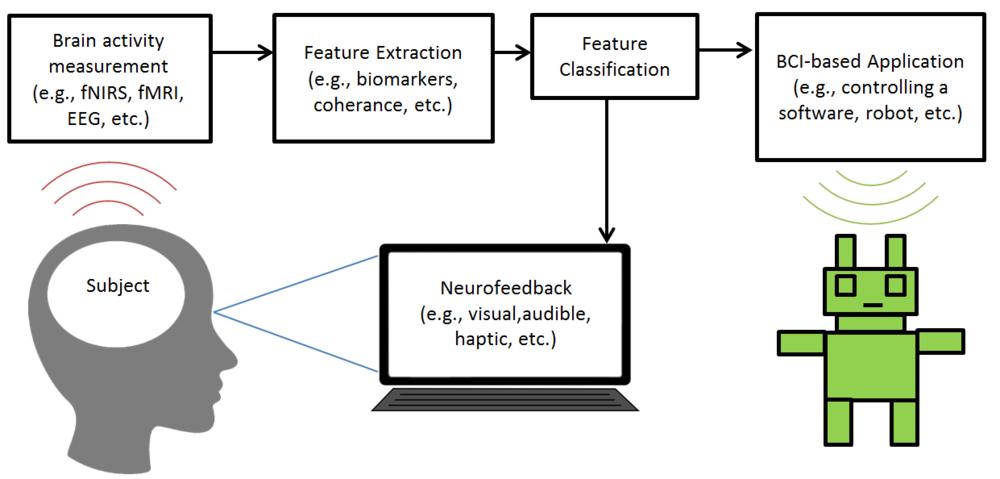 Brain-Computer Interface with fNIRS Diagram - NIRx