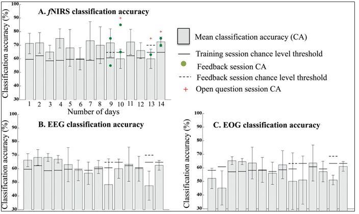 AfNIRS Classification Accuracy.JPG