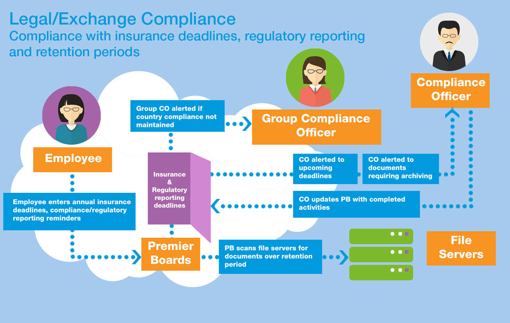 Process Map Legal and Exchange Compliance 11Feb15(2).jpg