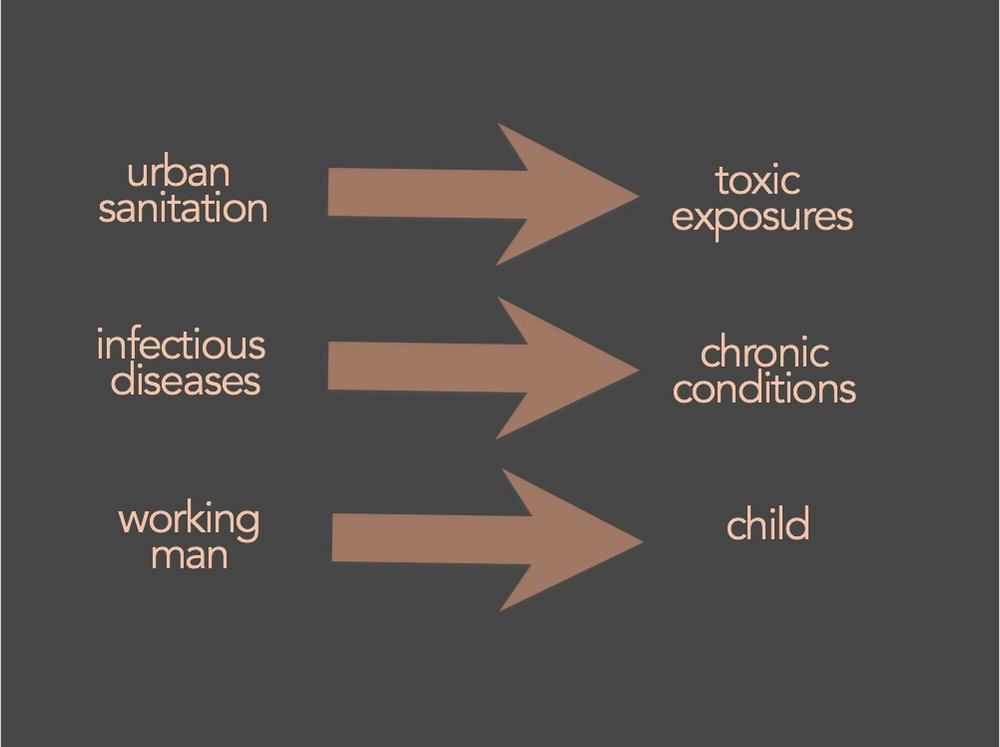 Schema - My research trajectory has moved from historical anxieties around epidemics to current fears around productivity. During these transitions, I noticed that the figure of these concerns moved from the male worker to the child.