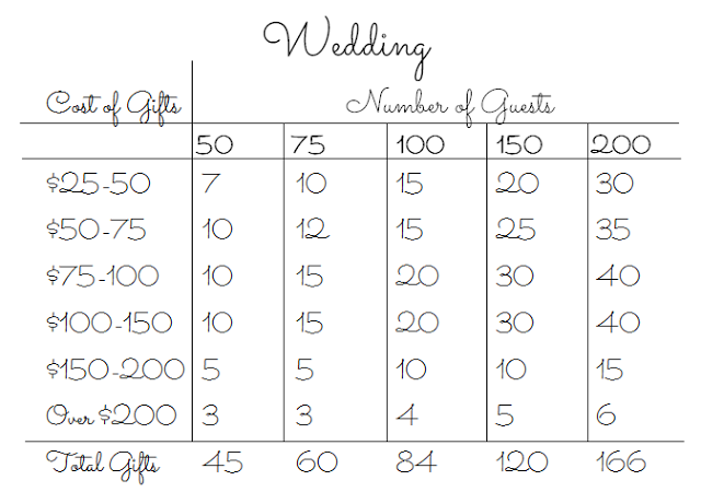 1925a-weddinggiftsforregistry.png