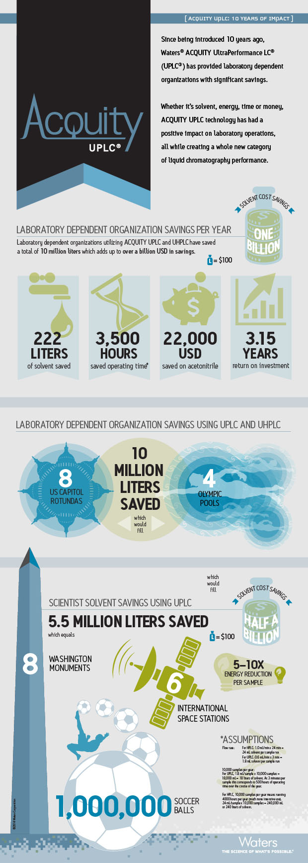ACQUITY UPLC 10 Year Infographic