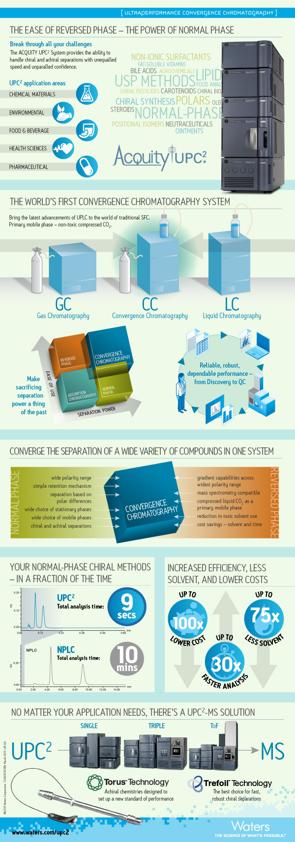 Convergence Chromatography Infographic