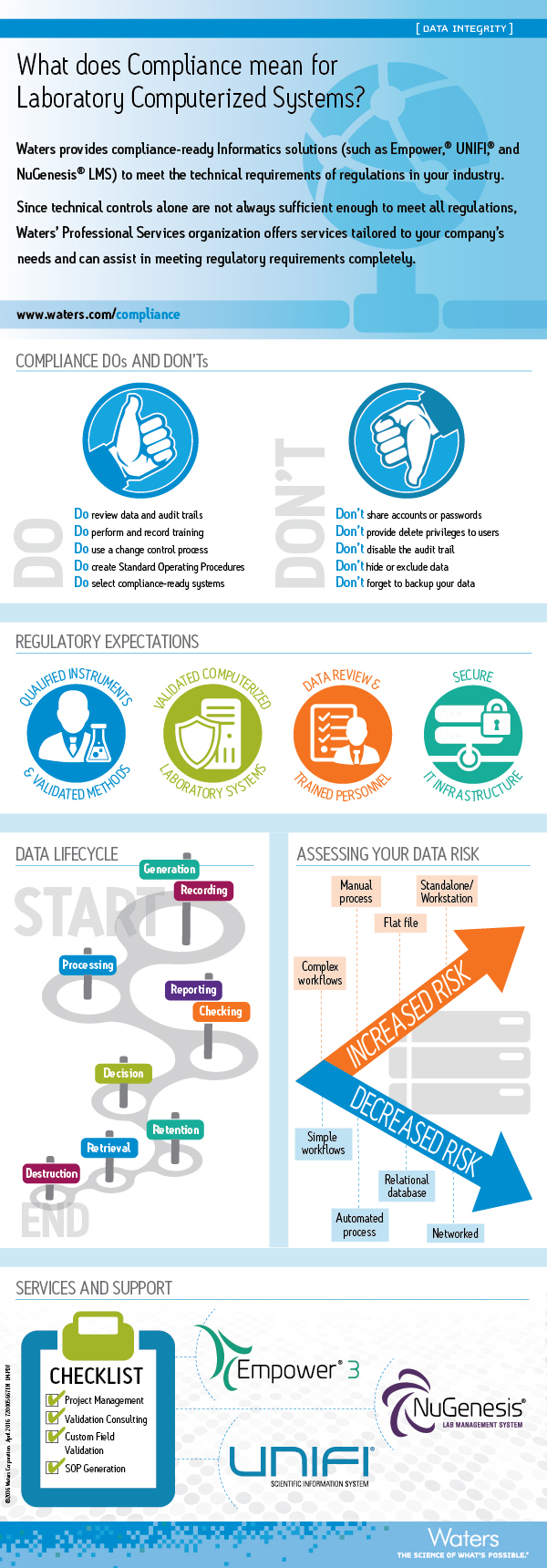 Data Integrity Infographic