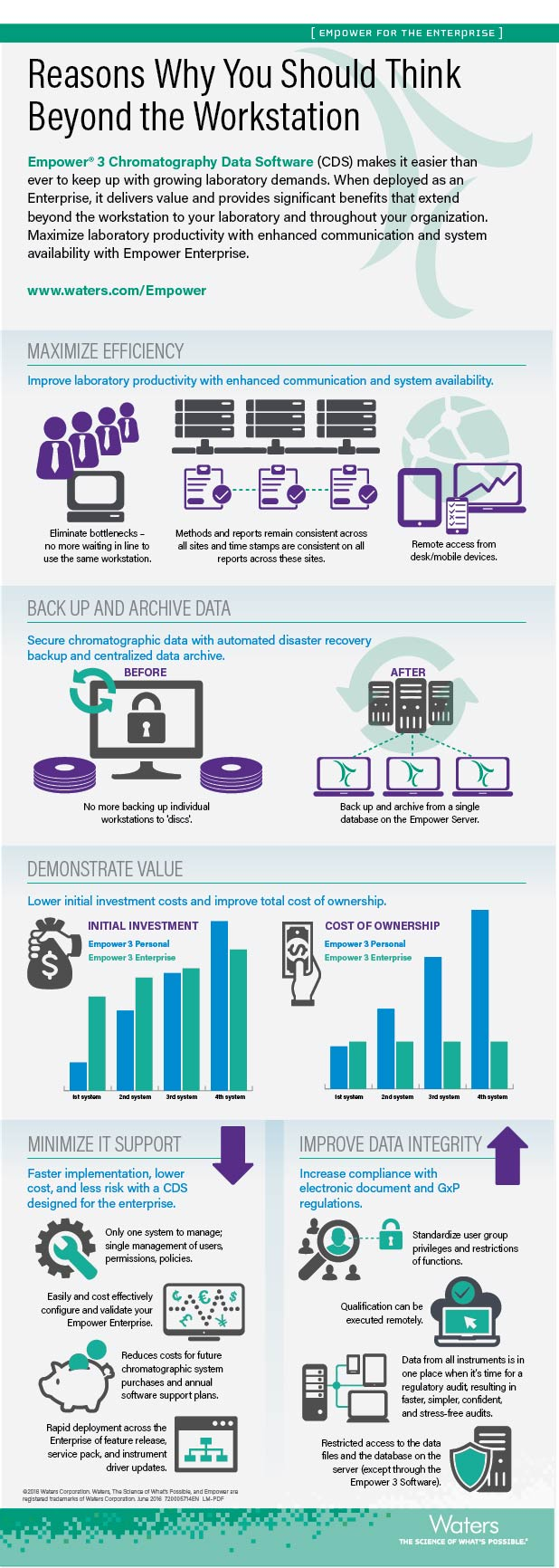 Empower for Enterprise Infographic