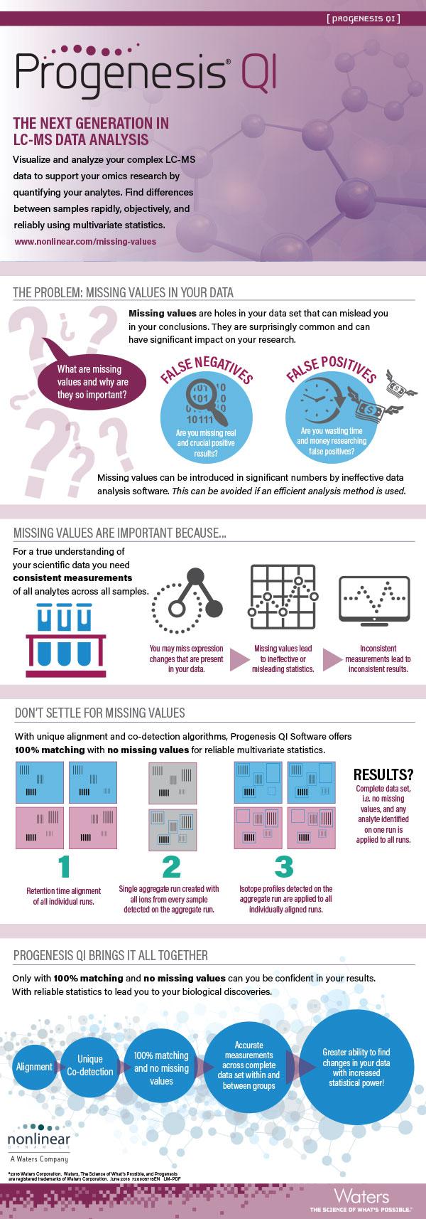 Progenesis QI Infographic