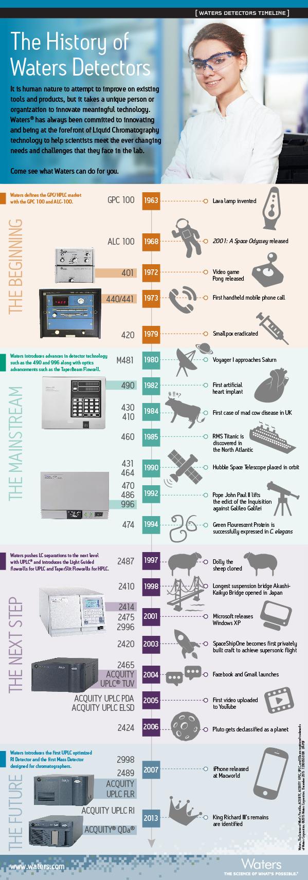 Detectors Timeline Infographic