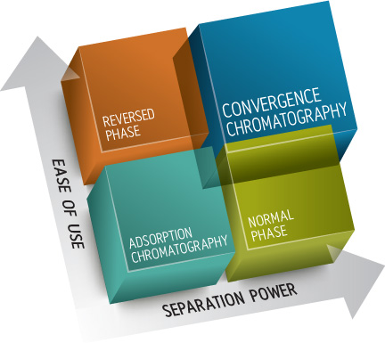 Convergence Chromatography Matrix Infographic