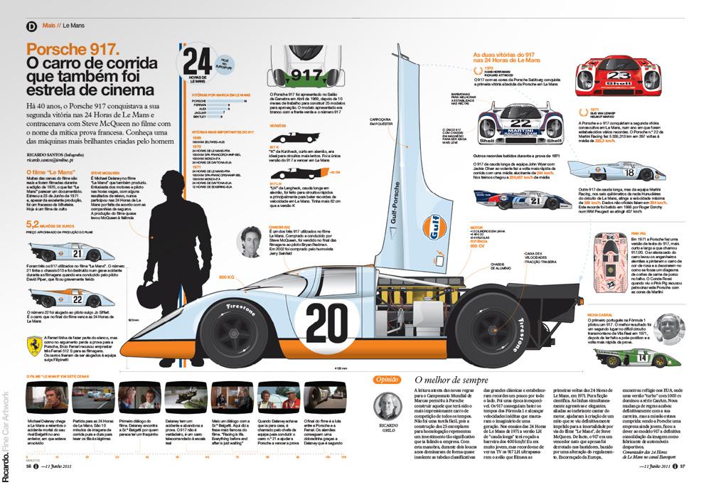 Infographic: Porsche 917  40 years   Client: Jornal i