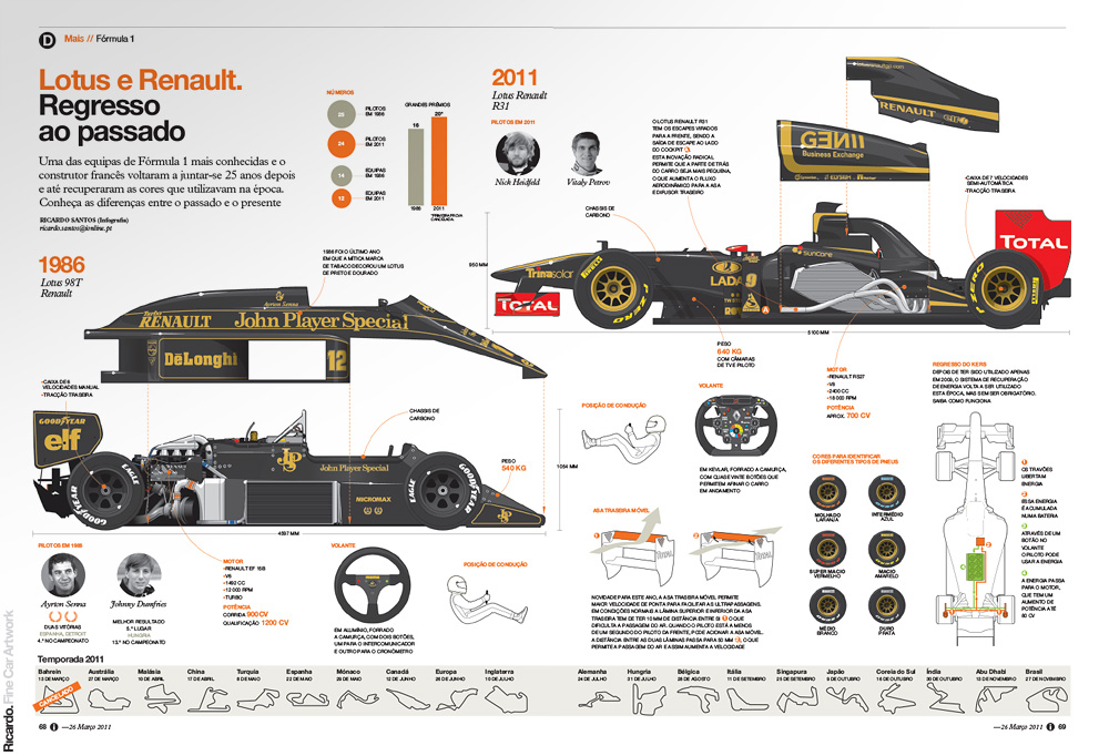 Infographic:  The return of the Lotus-Renault team   Client: Jornal i