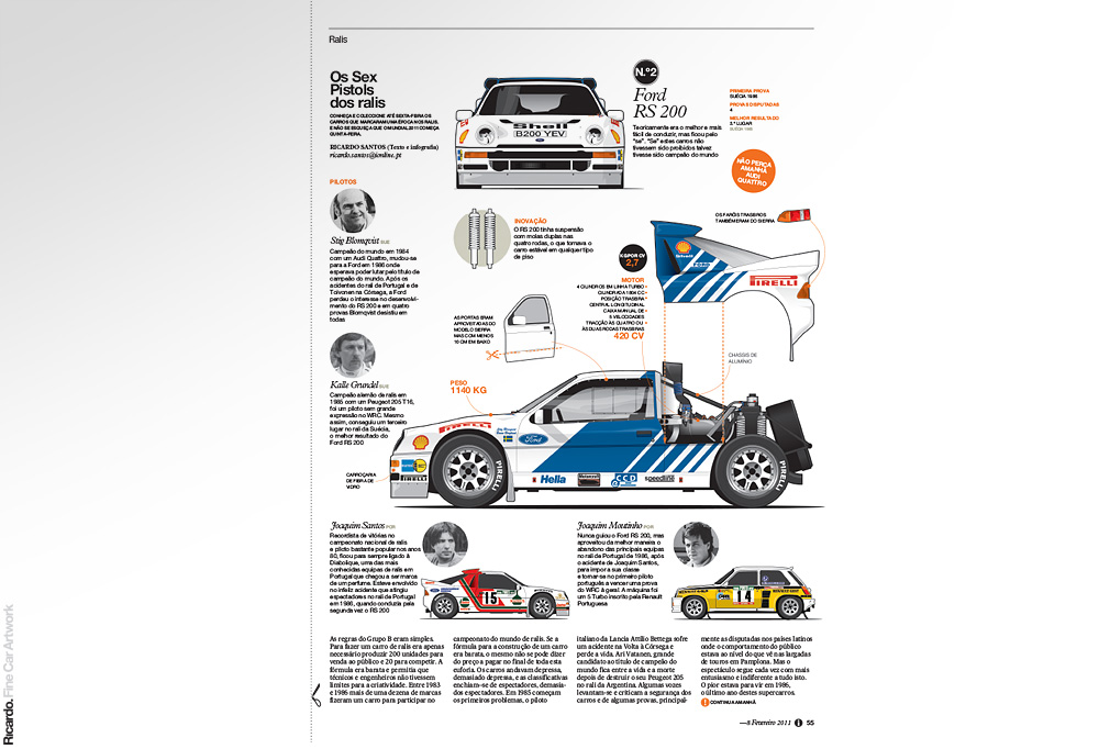 Infographic: The Group B rally cars story Client: Jornal i
