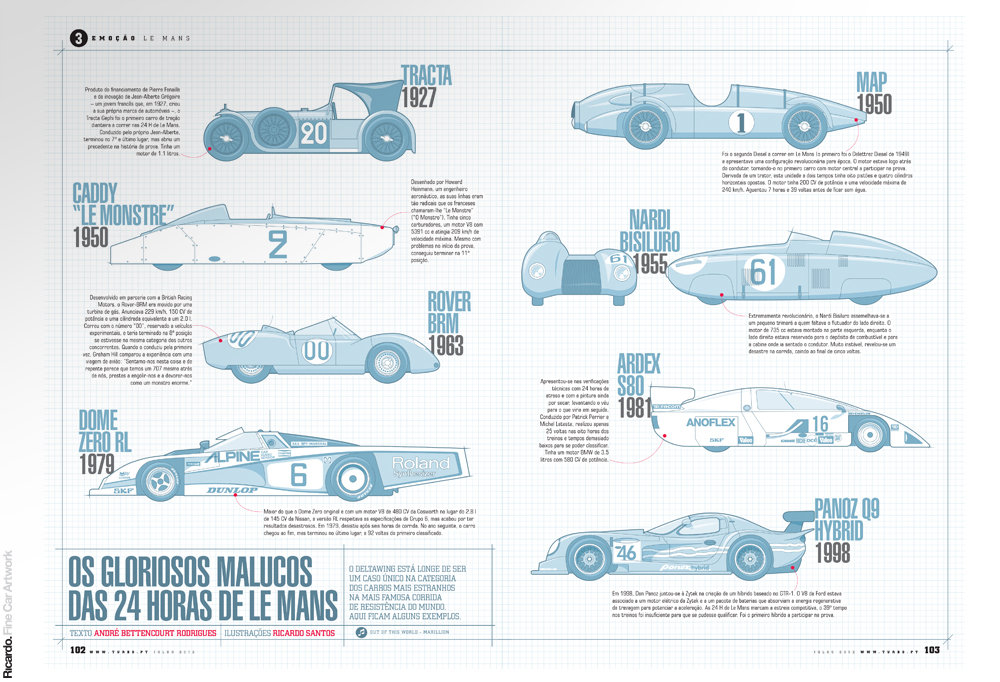 Infographic: The 24 hours of Le Mans glorious nuts Client: Turbo magazine