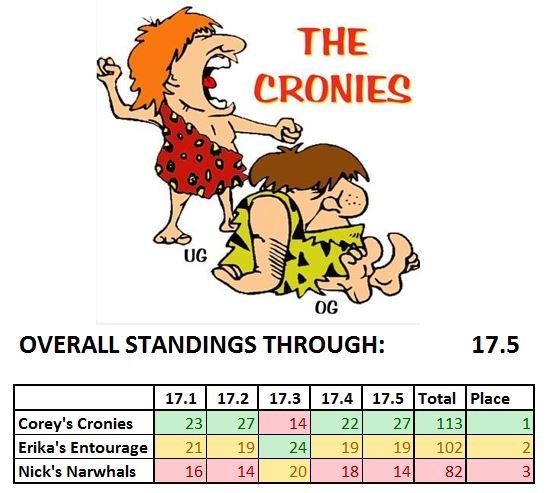 2017 Intramural Open Results Coreys Cronies Nicks Narwhals Erikas Entourage CrossFit Games CrossFit Craft Fort Collins Colorado