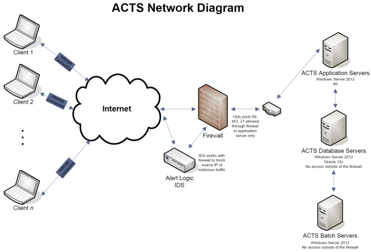Network diagram intelex acts knowledge center this image illustrates the standard network diagram that describes the acts infrastructure ccuart Images