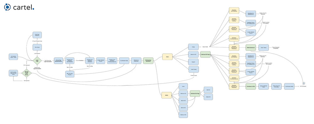 This was the workflow for a user from start-to-finish