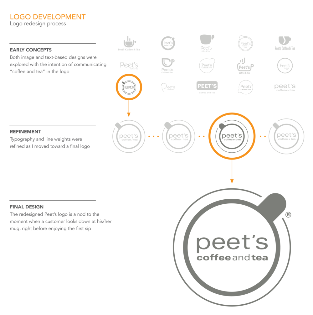 SQ_PROJECTS_PEETS_OVERVIEW_05 copy-07.png