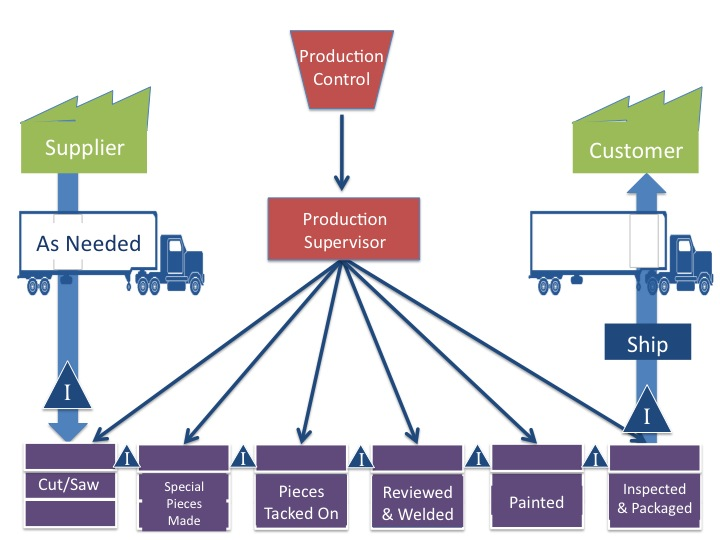 Figure 1: Floor Plan & Supply Chain for Manufacturing Industry