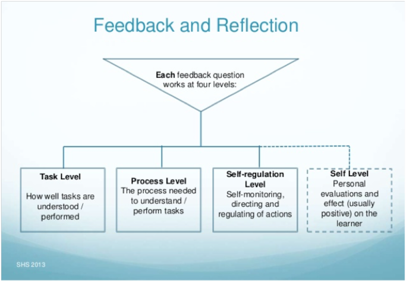 "Feedback and Reflection graphic. Has a funnel at the top labeled, ""Each feedback question works at four levels:"" Below the four levels are listed: 1. Task Level - How well tasks are understood/performed; 2. Process Level - The process needed to understand/perform tasks; 3. Self-regulation Level - Self-monitoring, directing, and regulating of actions; and 4. Self Level - Personal evaluations and effect (usually positive on the learner."