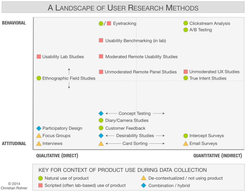 I believe in using the right type of research for the right context, and using research to guide design decisions throughout the product lifecycle. (Source: NNGroup)