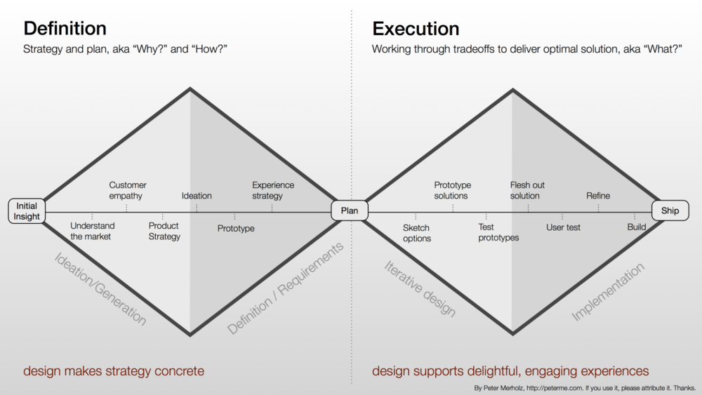 Double Diamond Design model - My approach is based on the Double Diamond model adapted by Peter Merholz from the British Design Council's design process model. It places as much emphasis on upfront problem identification and definition, as it does on the more typical execution phases. (Source: Peter Merholz)