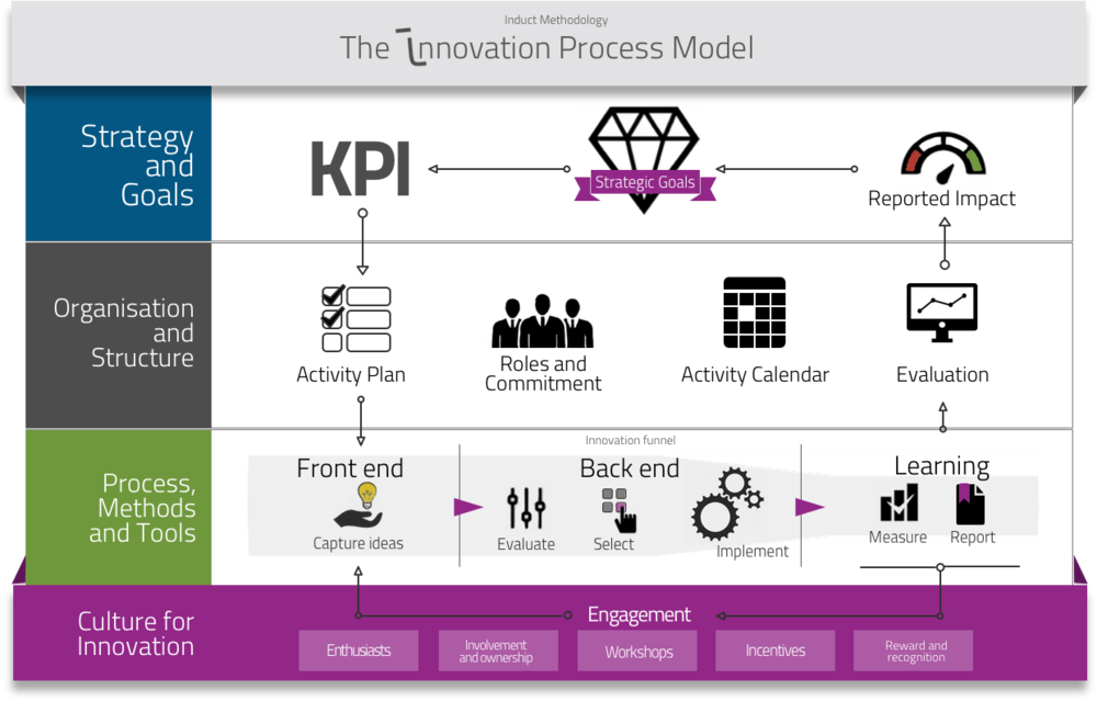 innovation management framework Abstract: the innovation management framework (imf) by sap services articulates innovation management as a structured and consistent set of concepts and practices to enable and foster innovation at enterprises in fact, it is a broadly applicable foundational knowledge base for business innovation .