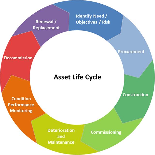 Asset Management Software Fulcrum Blog Asset Lifecycle